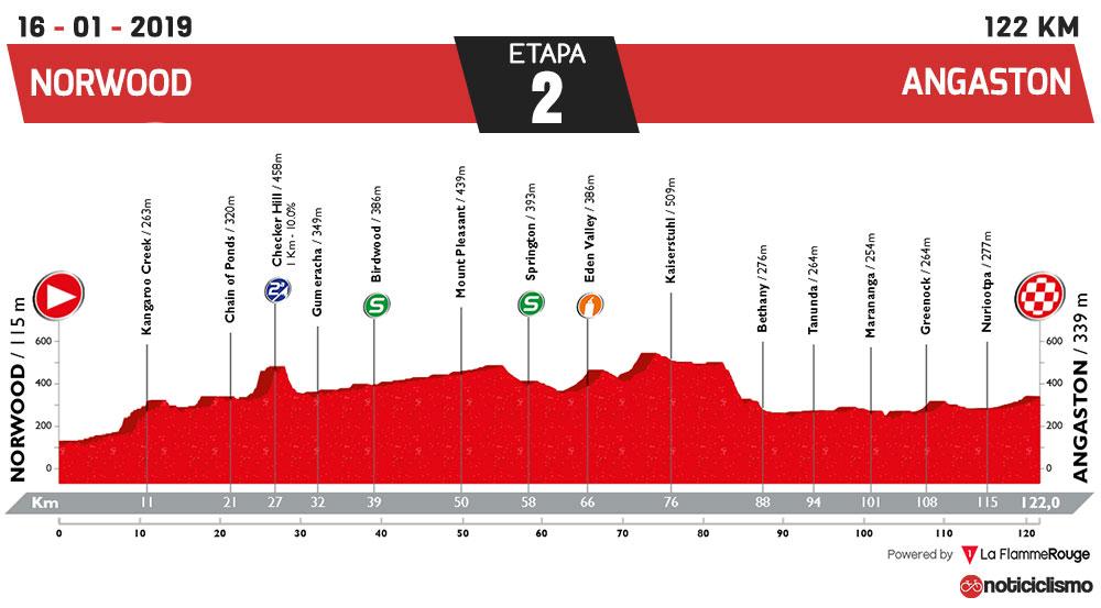 Tour Down Under 2019 - Etapa 2 - Nueva