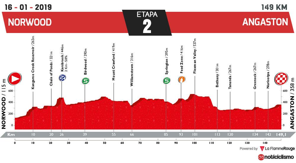 Tour Down Under 2019 - Etapa 2