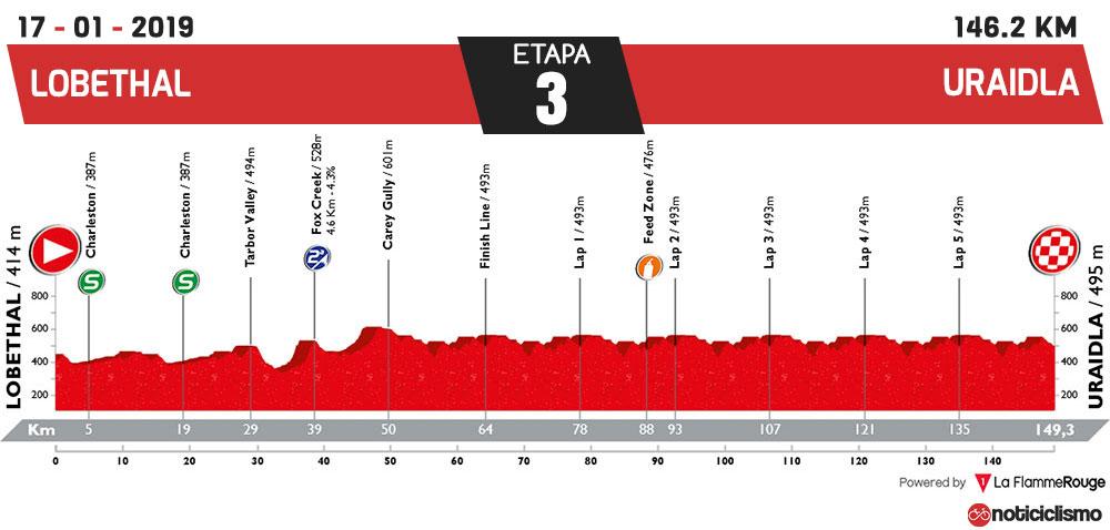 Tour Down Under 2019 - Etapa 3