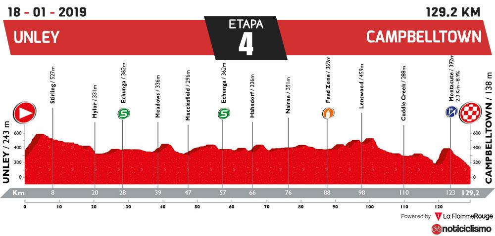 Tour Down Under 2019 - Etapa 4