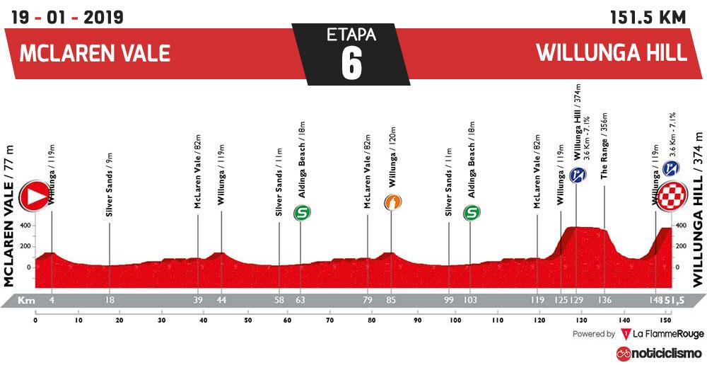 Tour Down Under 2019 - Etapa 6