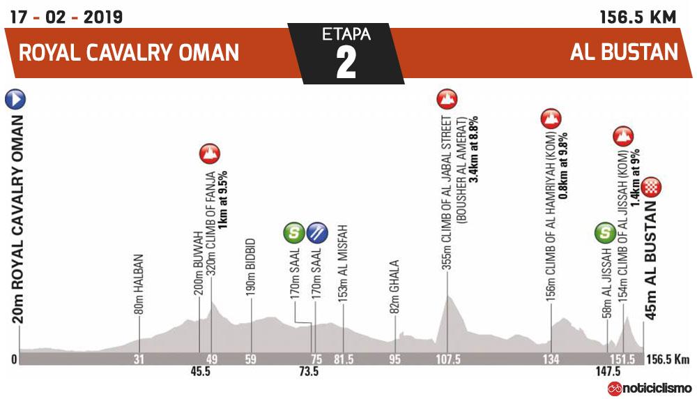 Tour de Omán 2019 - Etapa 2