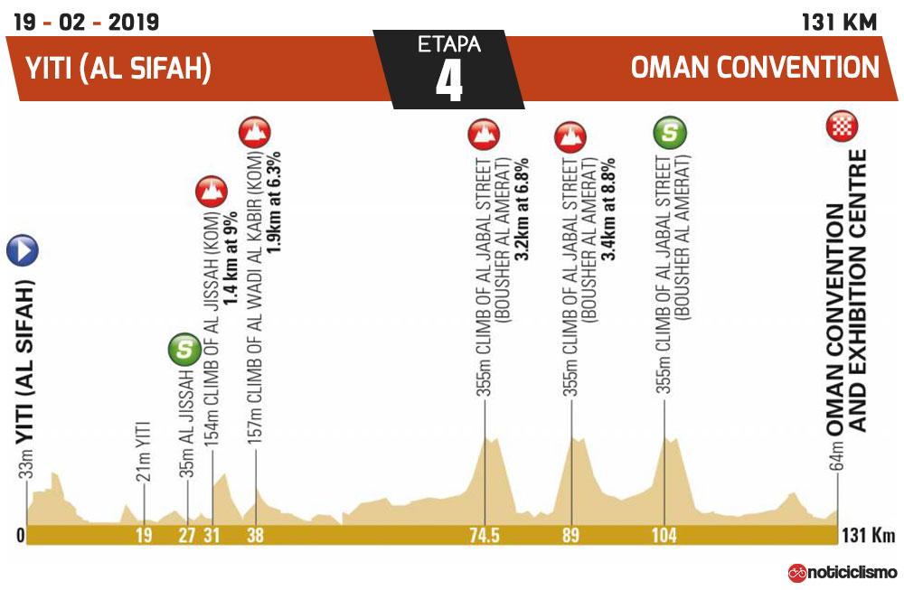Tour de Omán 2019 - Etapa 4