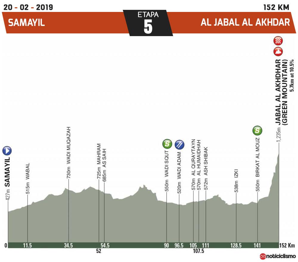Tour de Omán 2019 - Etapa 5