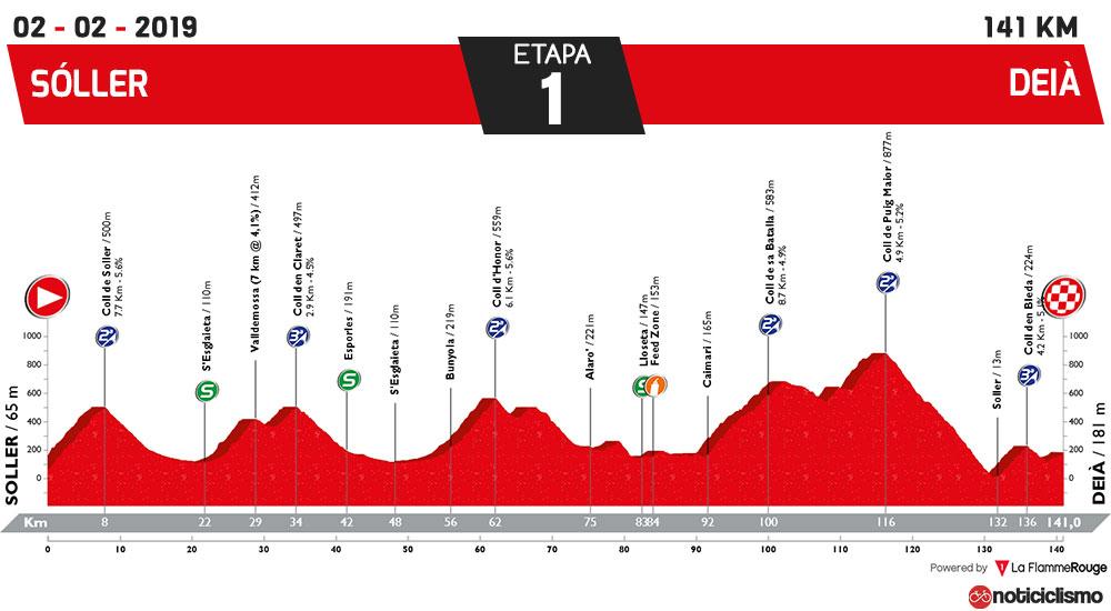 Trofeo Serra de Tramuntana (Sóller-Deià) - perfil
