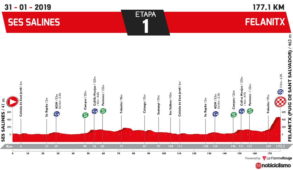 Trofeo Campos-Porreres-Felanitx-Ses Salines 2019 - Perfil
