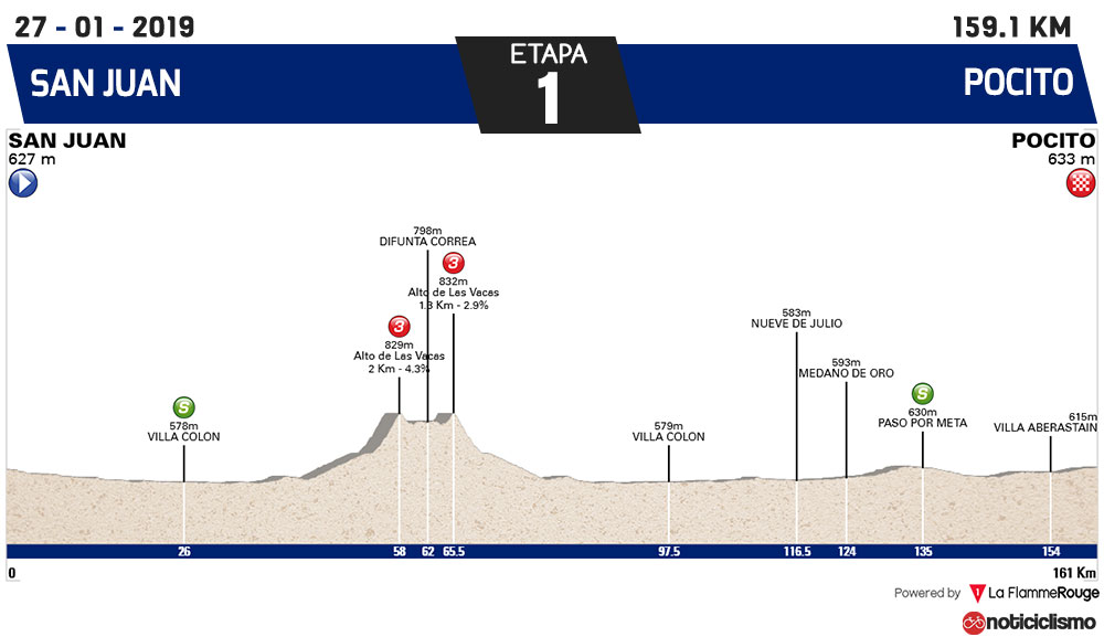 Vuelta a San Juan 2019 - Etapa 1