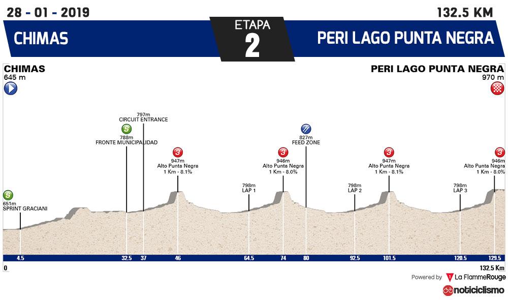Vuelta a San Juan 2019 - Etapa 2 Nuevo