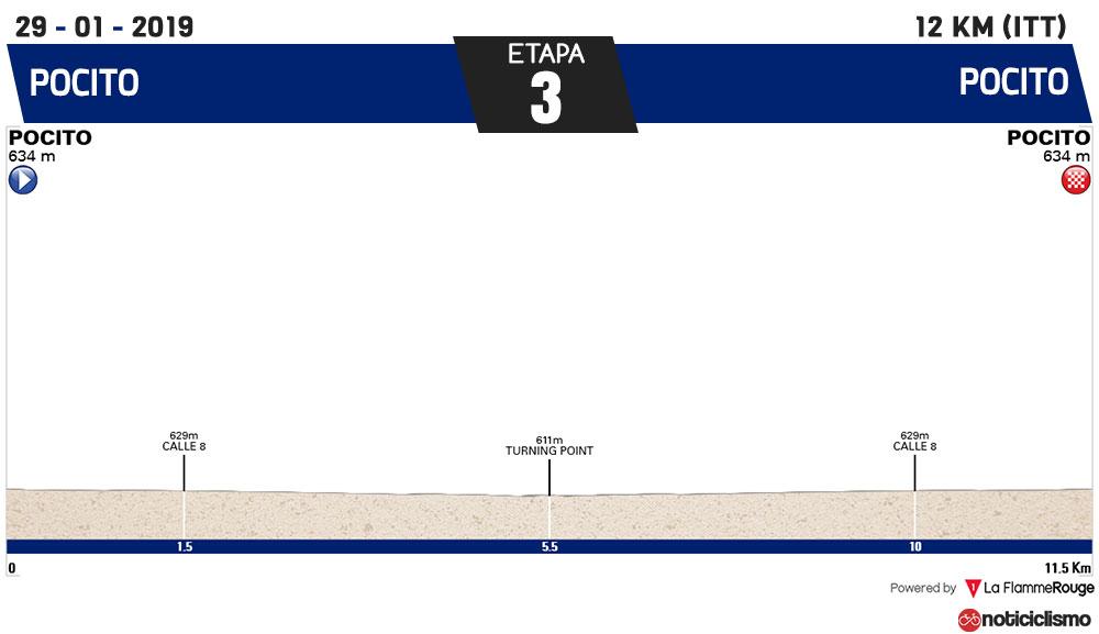 Vuelta a San Juan 2019 - Etapa 3