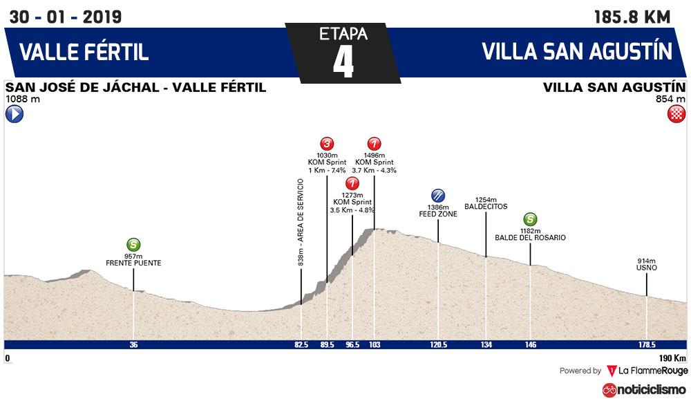 Vuelta a San Juan 2019 - Etapa 4