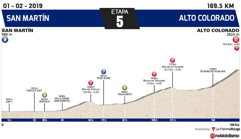 Vuelta a San Juan 2019 - Etapa 5