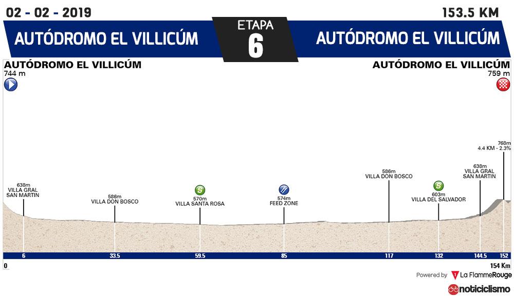 Vuelta a San Juan 2019 - Etapa 6