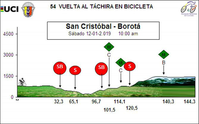 Vuelta al Táchira 2019 - Etapa 2