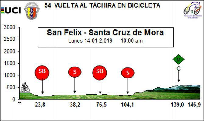Vuelta al Táchira 2019 - Etapa 4