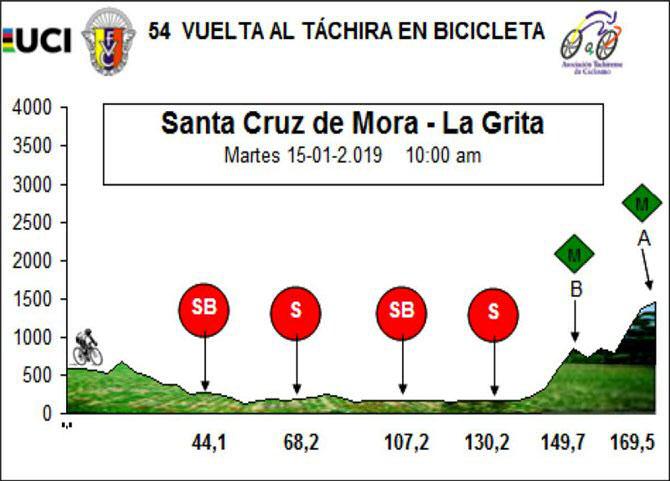 Vuelta al Táchira 2019 - Etapa 5