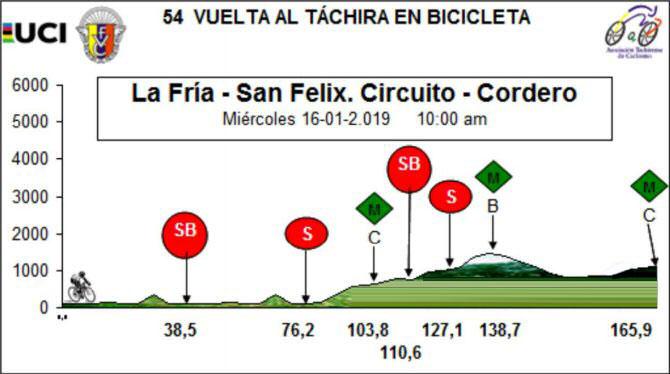 Vuelta al Táchira 2019 - Etapa 6