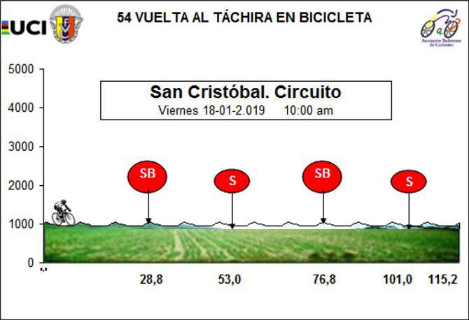 Vuelta al Táchira 2019 - Etapa 8