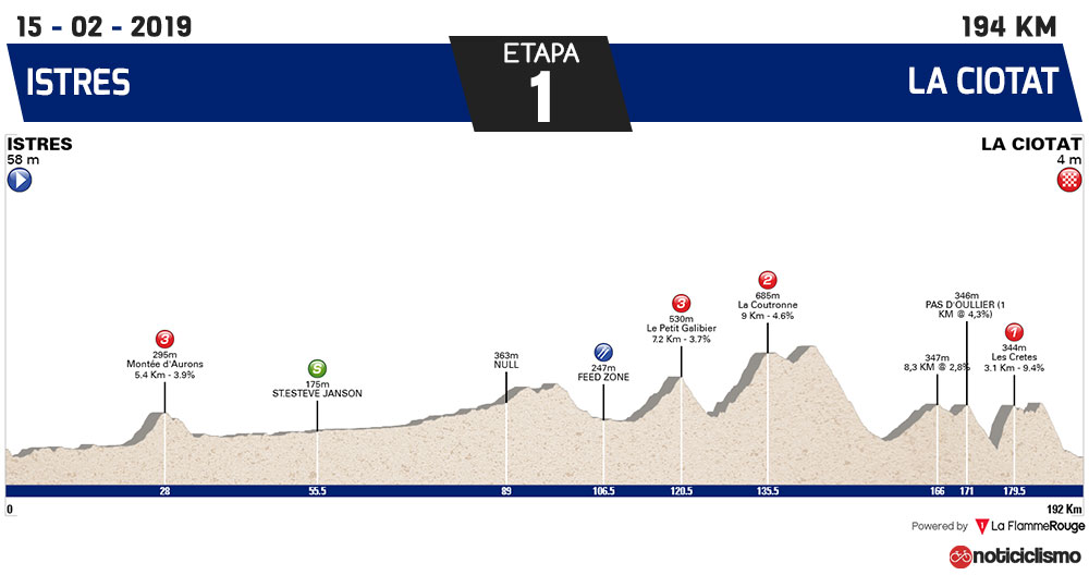 Tour de la Provence 2019 - Etapa 1