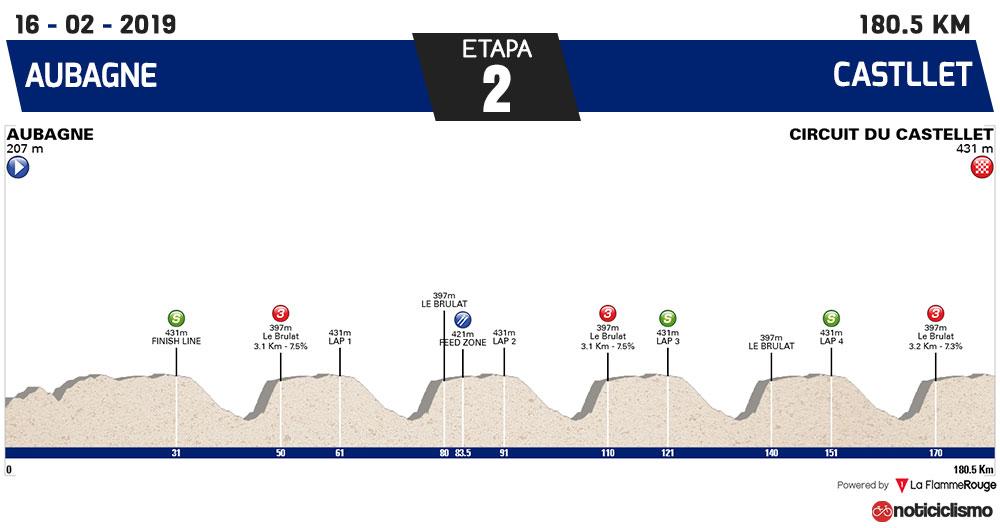 Tour de la Provence 2019 - Etapa 2
