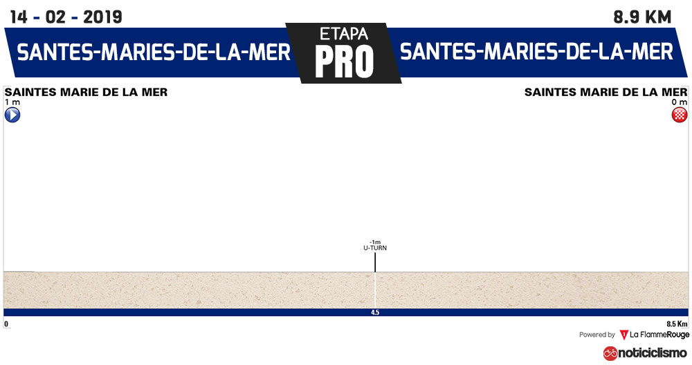 Tour de la Provence 2019 - Prologo