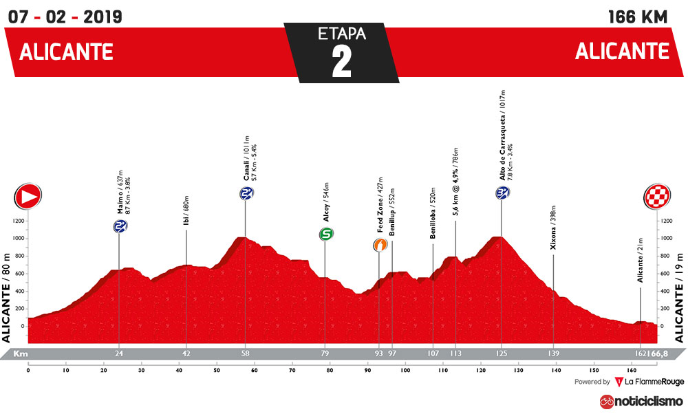 Vuelta a la Comunidad Valenciana 2019 - Etapa 2