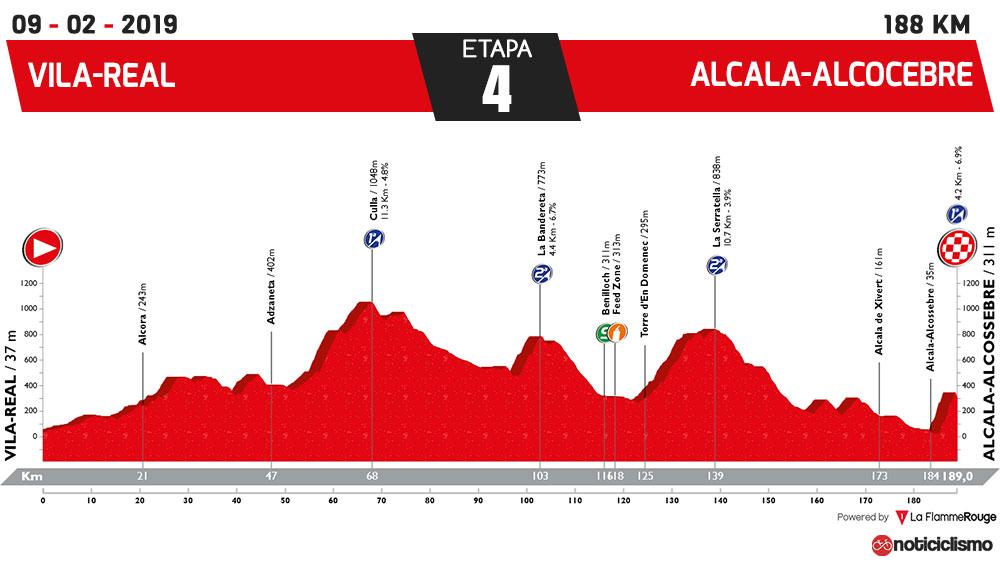 Vuelta a la Comunidad Valenciana 2019 - Etapa 4