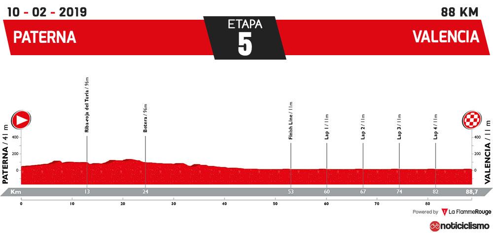 Vuelta a la Comunidad Valenciana 2019 - Etapa 5