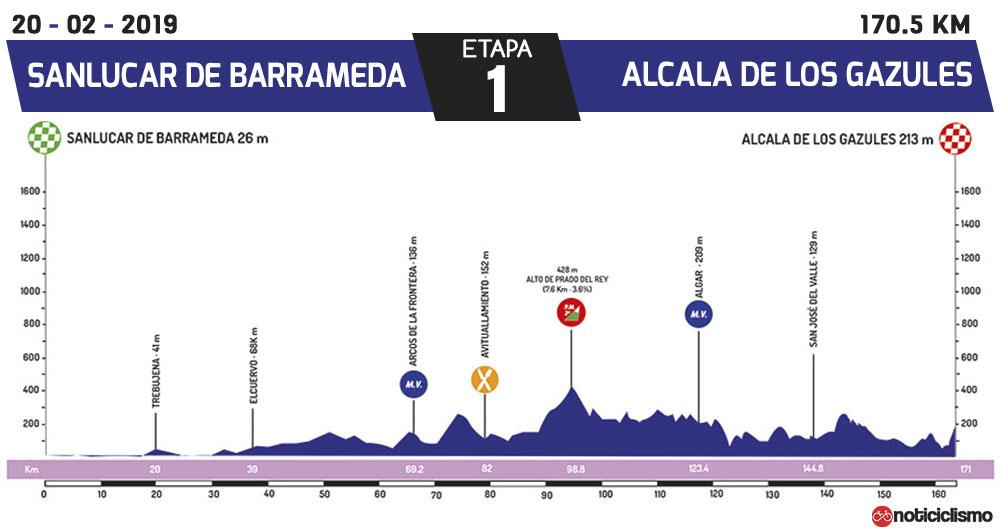 Vuelta a Andalucía 2019 - Etapa 1