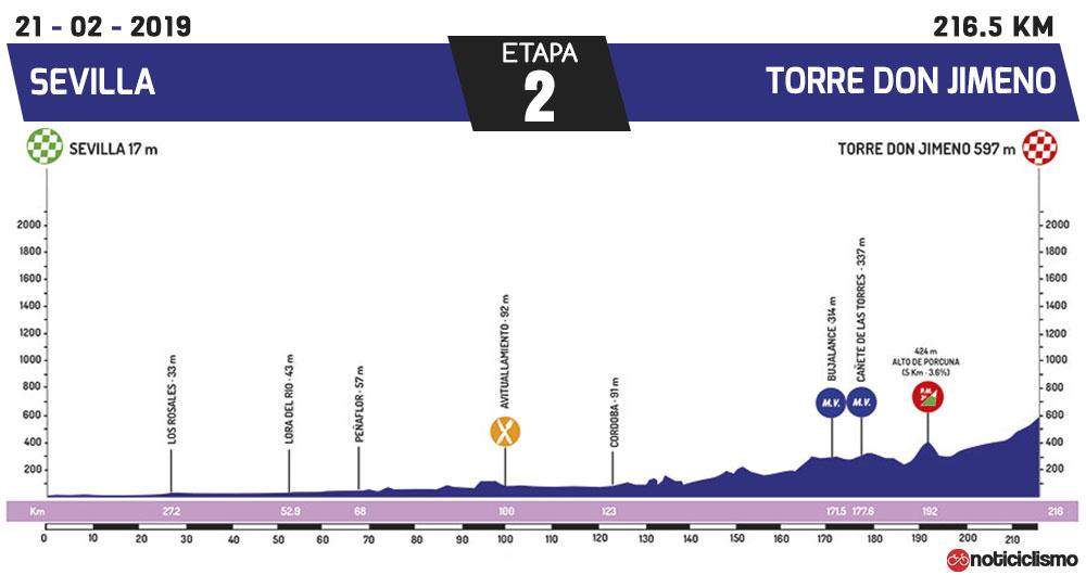 Vuelta a Andalucía 2019 - Etapa 2