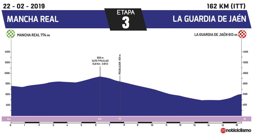 Vuelta a Andalucía 2019 - Etapa 3
