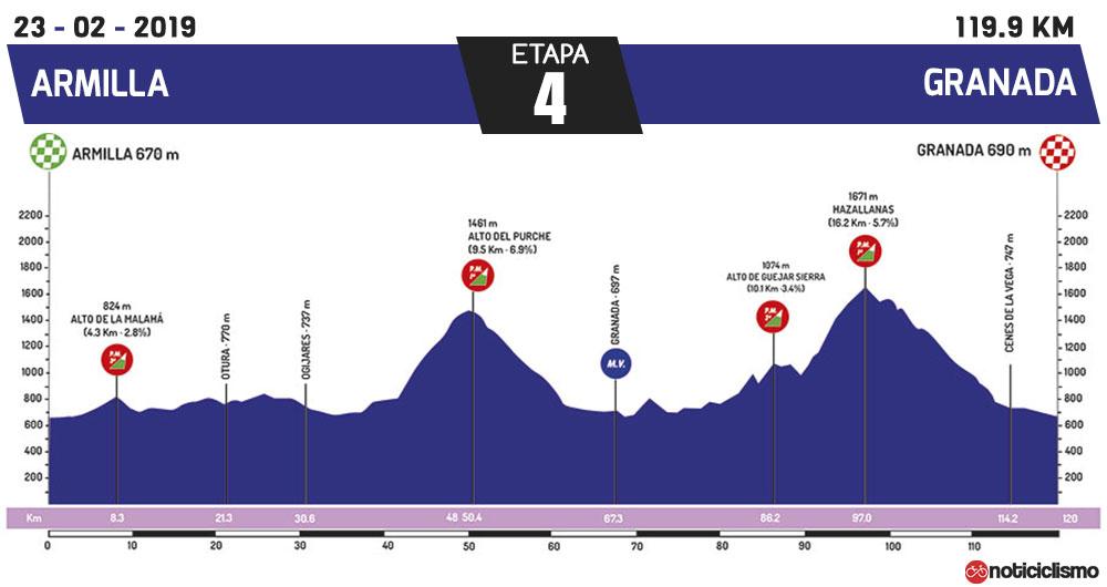 Vuelta a Andalucía 2019 - Etapa 4