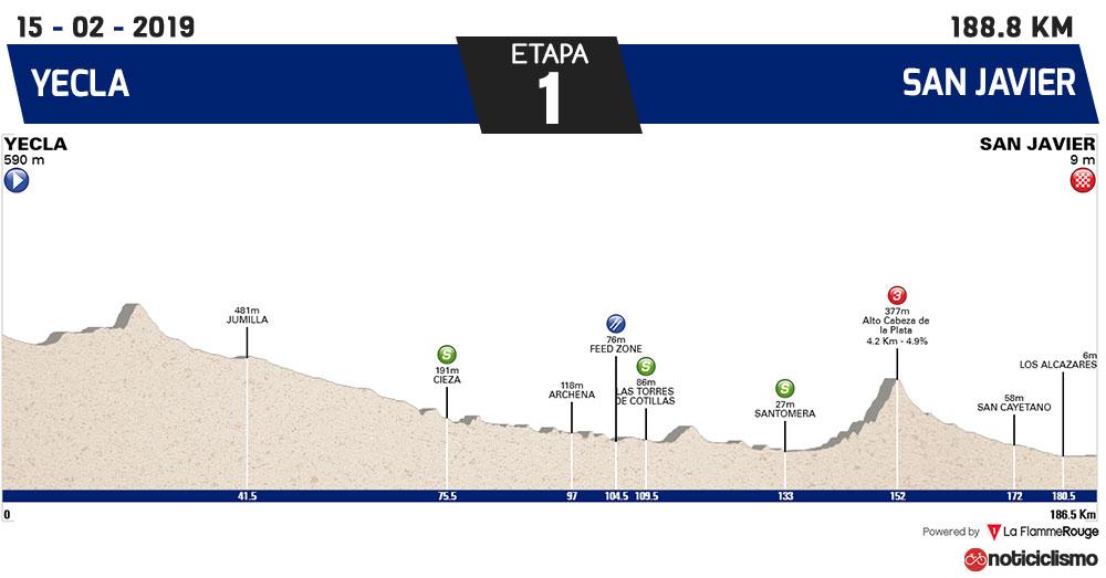 Vuelta a Murcia 2019 - Etapa 1