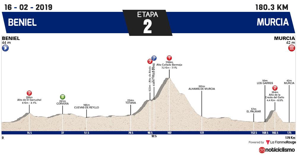 Vuelta a Murcia 2019 - Etapa 2