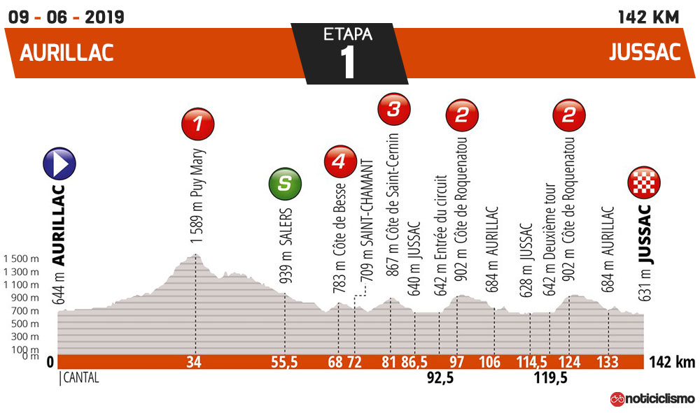 Critérium du Dauphiné 2019 - Etapa 1