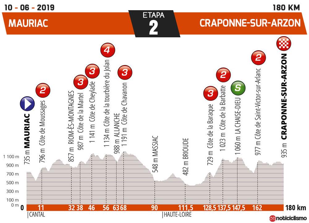 Critérium du Dauphiné 2019 - Etapa 2
