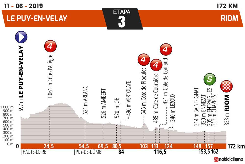 Critérium du Dauphiné 2019 - Etapa 3