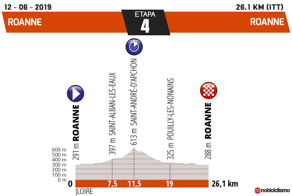 Critérium du Dauphiné 2019 - Etapa 4