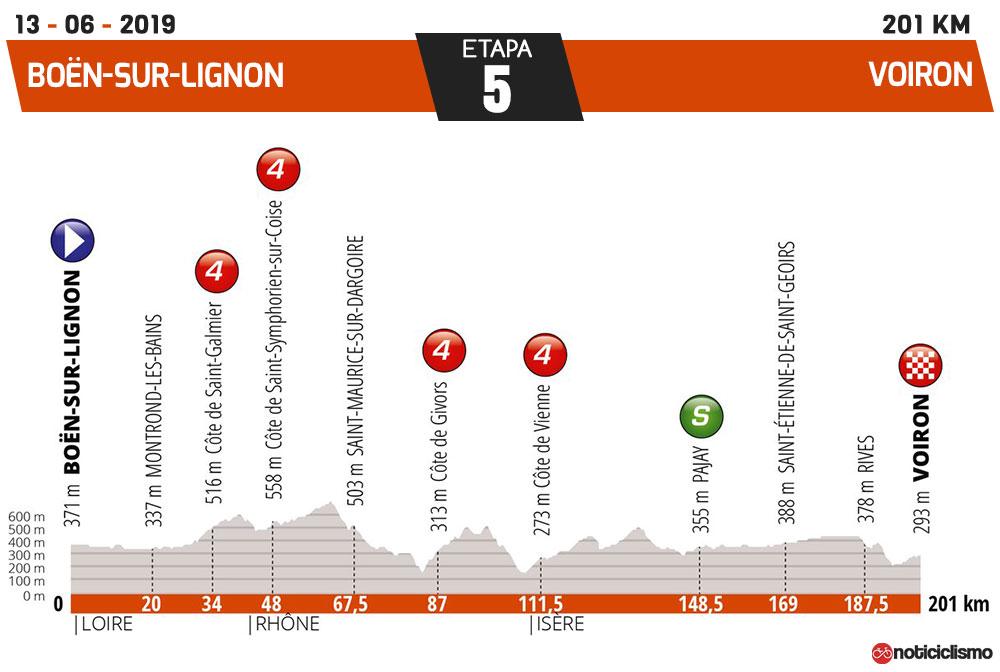 Critérium du Dauphiné 2019 - Etapa 5