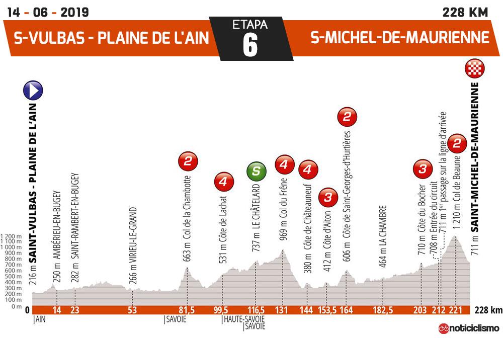 Critérium du Dauphiné 2019 - Etapa 6
