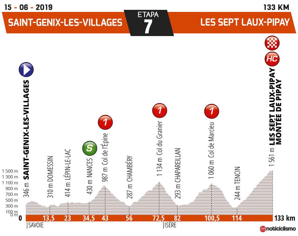 Critérium du Dauphiné 2019 - Etapa 7