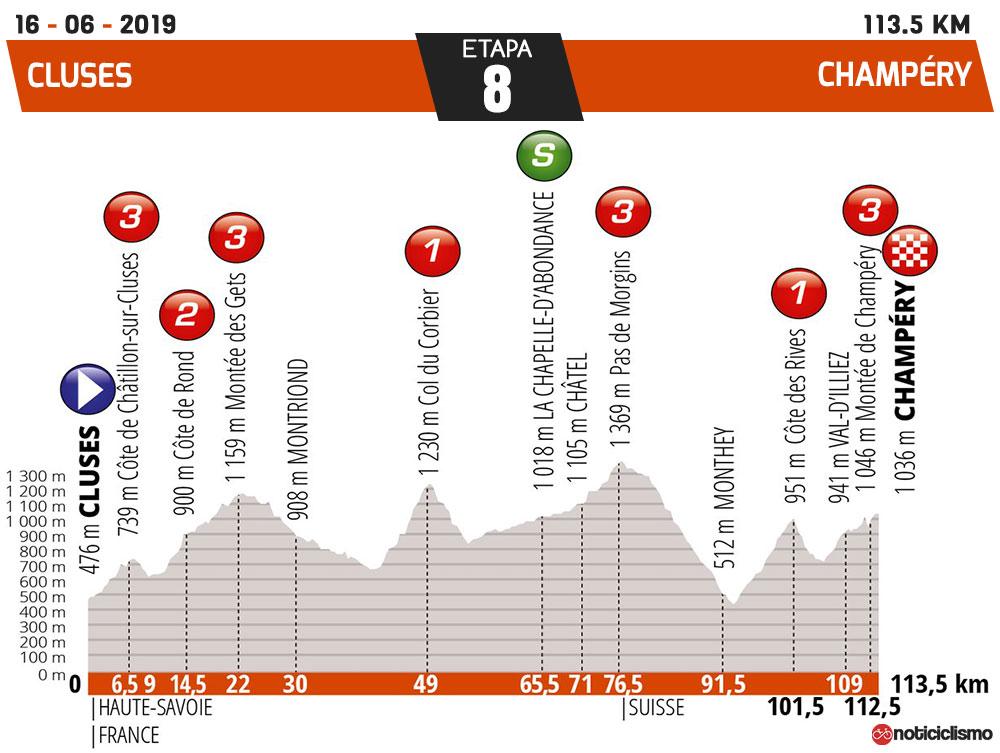 Critérium du Dauphiné 2019 - Etapa 8