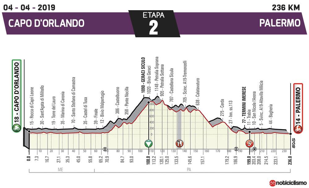 Giro de Sicilia 2019 - Etapa 2