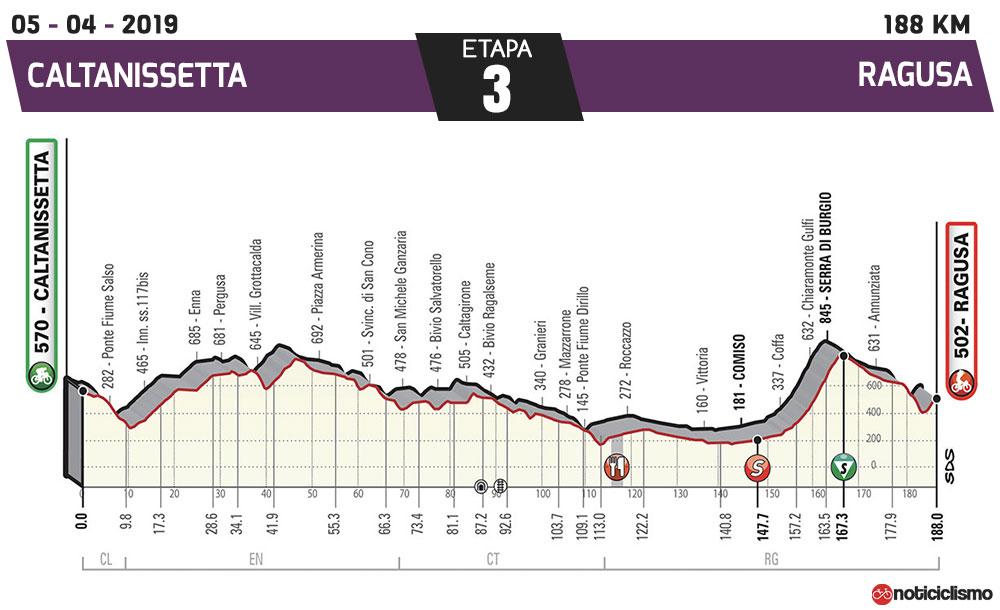 Giro de Sicilia 2019 - Etapa 3