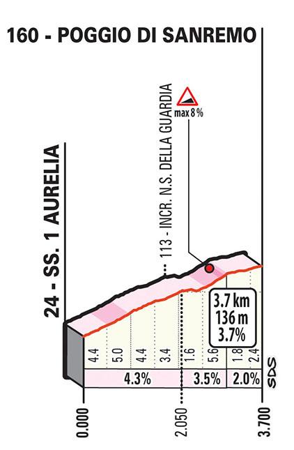 Milán-San Remo 2019 - Poggio