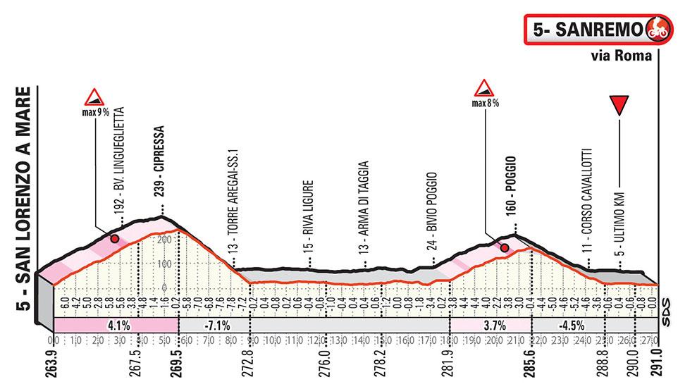 Milán-San Remo 2019 - Ultimos 30 Km