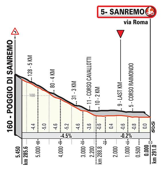 Milán-San Remo 2019 - Ultimos Km
