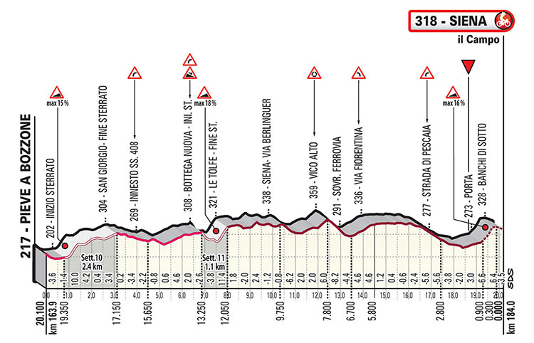 Strade Bianche 2019 - Últimos 20 Km