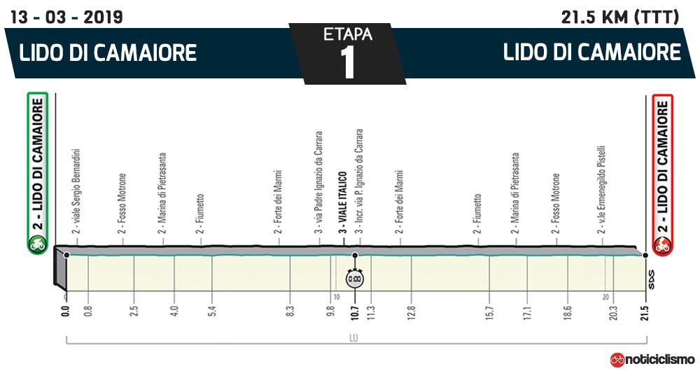 Tirreno-Adriático 2019 – Etapa 1