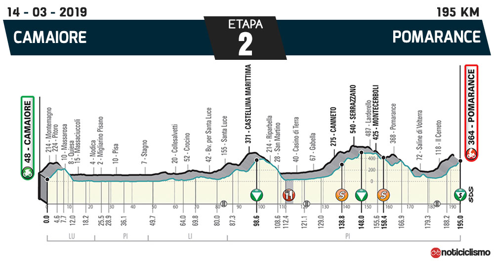 Tirreno-Adriático 2019 – Etapa 2