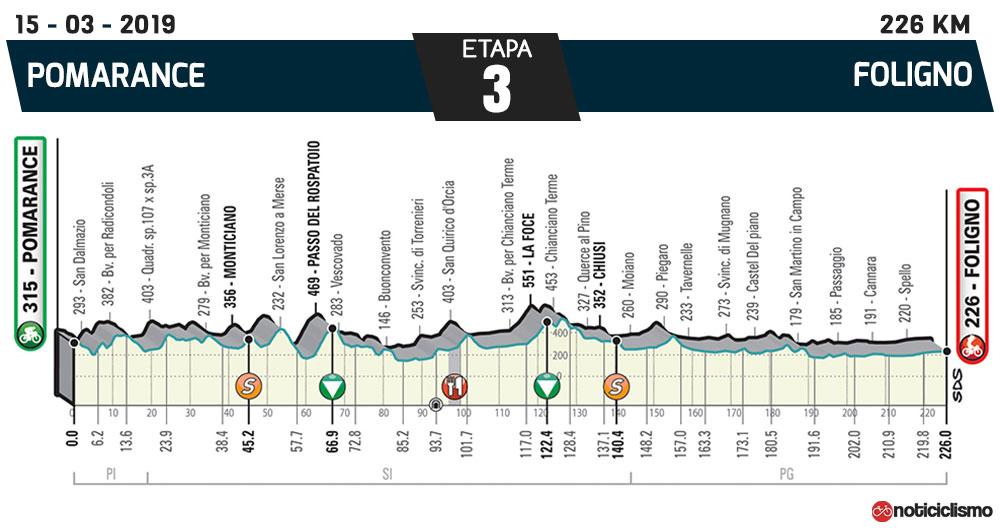 Tirreno-Adriático 2019 – Etapa 3